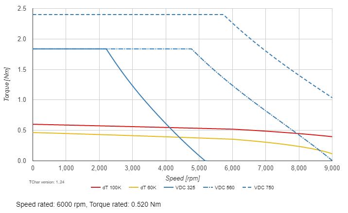 PMAC speed-torque curve