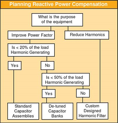 planning reactive power compensation